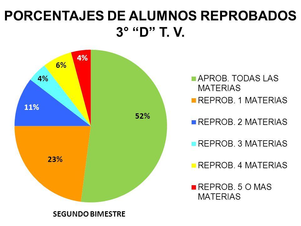 PORCENTAJES DE ALUMNOS REPROBADOS 3° D T. V.