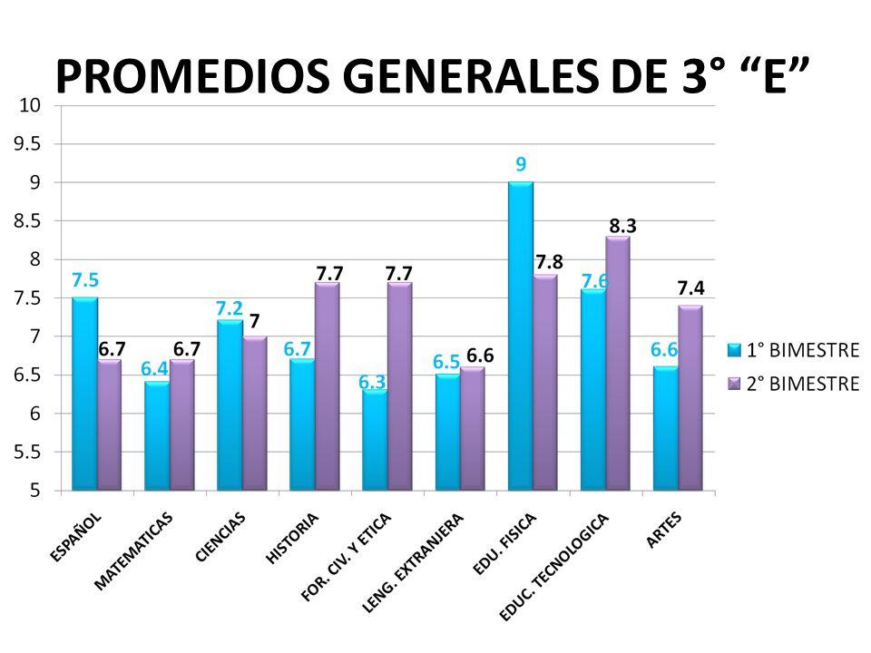PROMEDIOS GENERALES DE 3° E