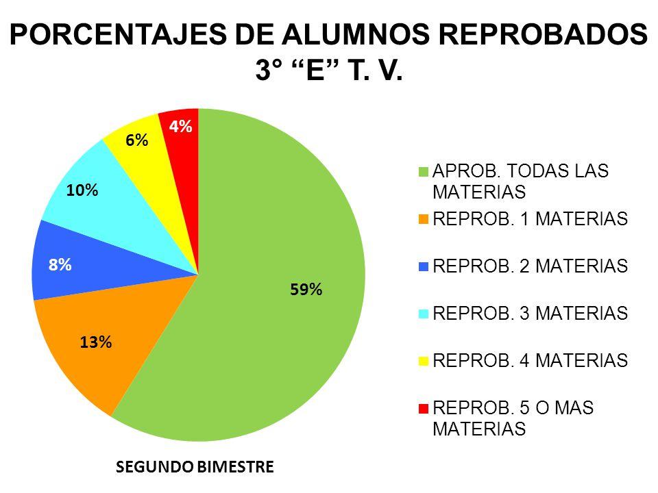 PORCENTAJES DE ALUMNOS REPROBADOS 3° E T. V.