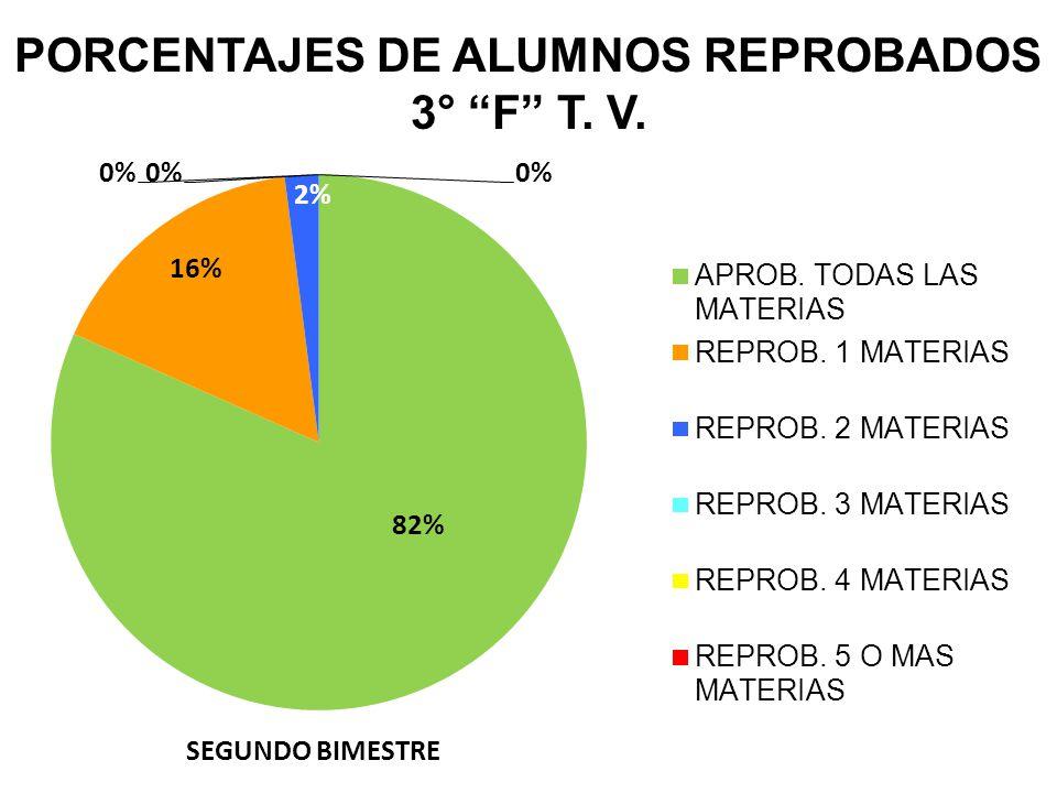 PORCENTAJES DE ALUMNOS REPROBADOS 3° F T. V.