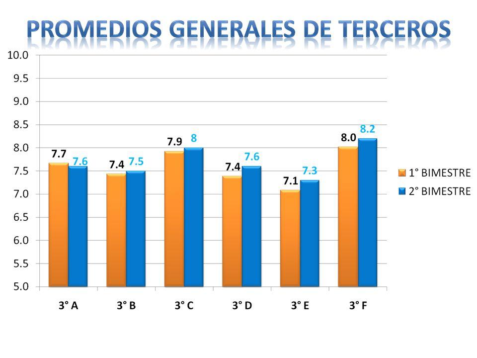 PROMEDIOS GENERALES DE TERCEROS