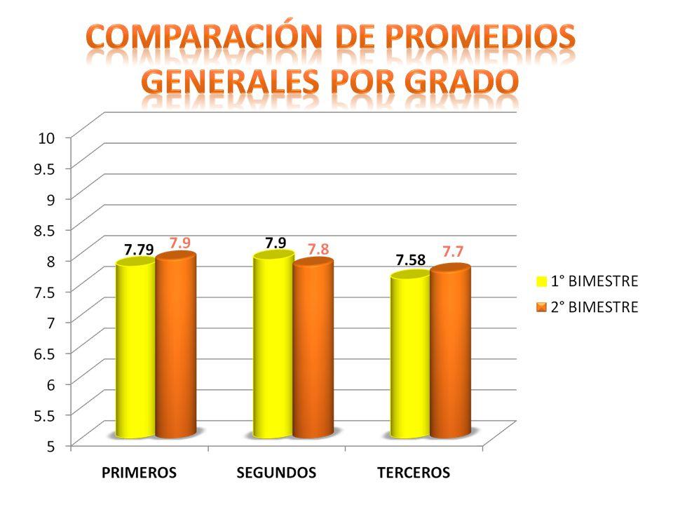 Comparación de promedios generales por grado