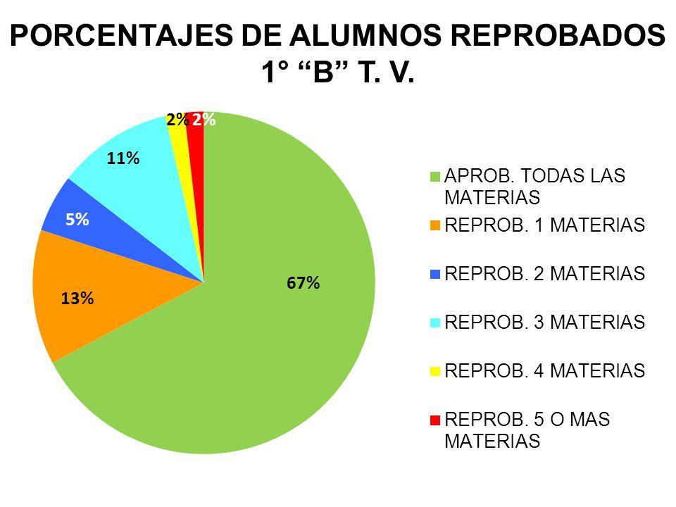 PORCENTAJES DE ALUMNOS REPROBADOS 1° B T. V.