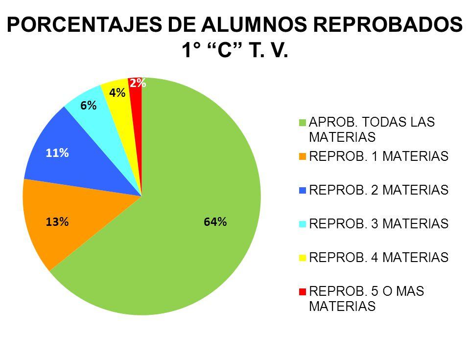 PORCENTAJES DE ALUMNOS REPROBADOS 1° C T. V.