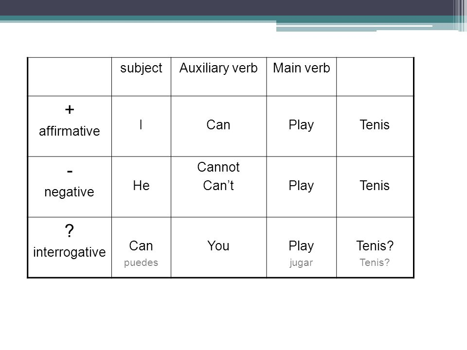+ - subject Auxiliary verb Main verb affirmative I Can Play Tenis