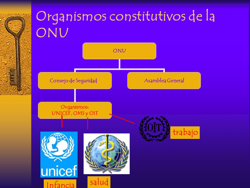 Organismos constitutivos de la ONU