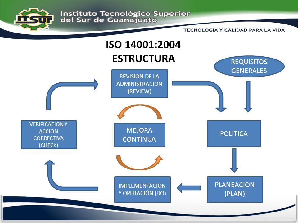 ISO 14001:2004 ESTRUCTURA REQUISITOS GENERALES MEJORA CONTINUA
