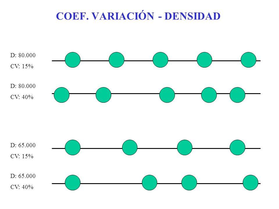 COEF. VARIACIÓN - DENSIDAD