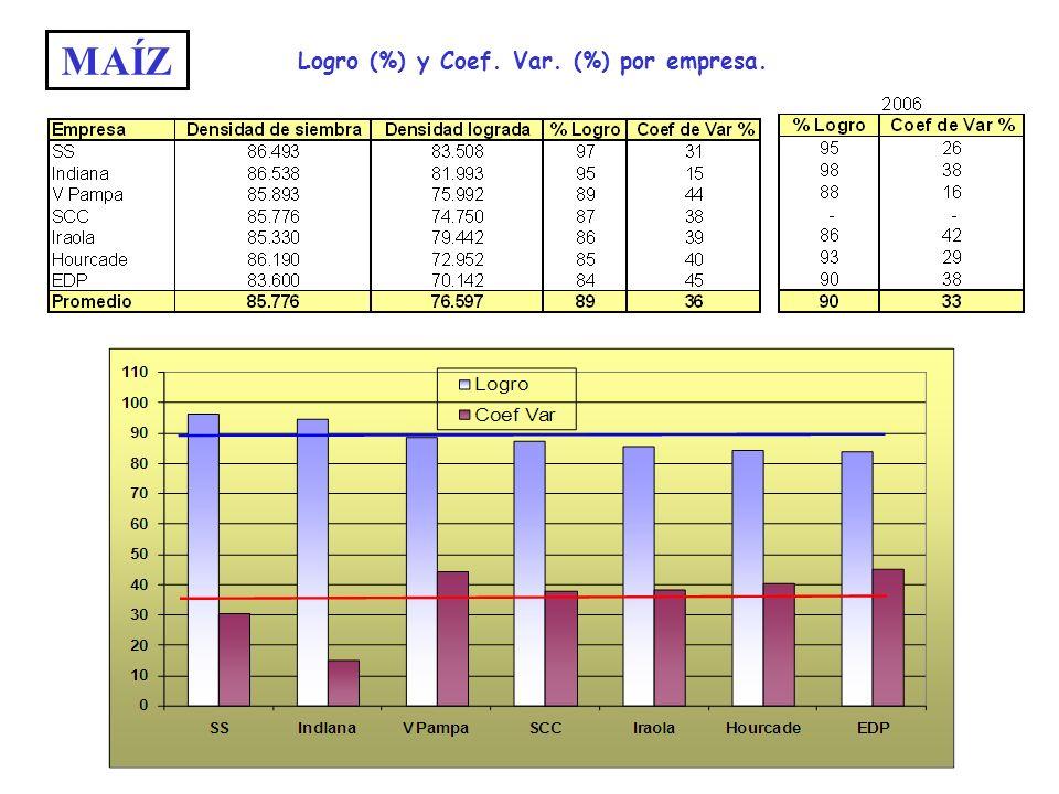 MAÍZ Logro (%) y Coef. Var. (%) por empresa.