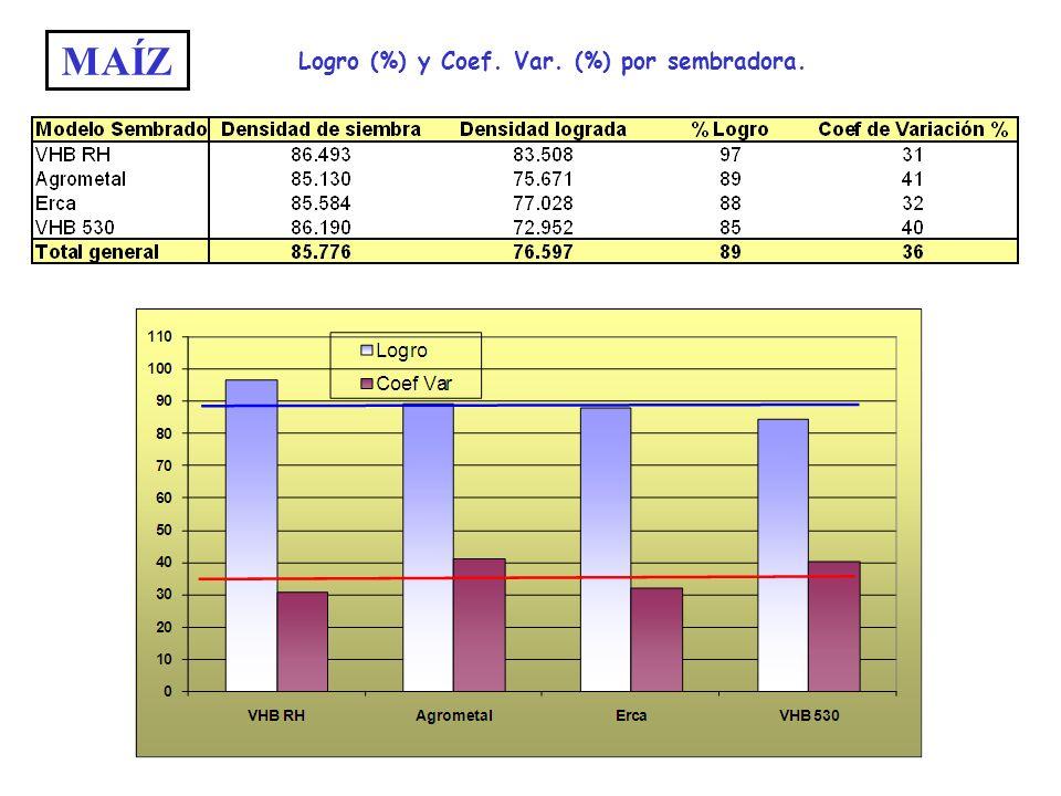 MAÍZ Logro (%) y Coef. Var. (%) por sembradora.