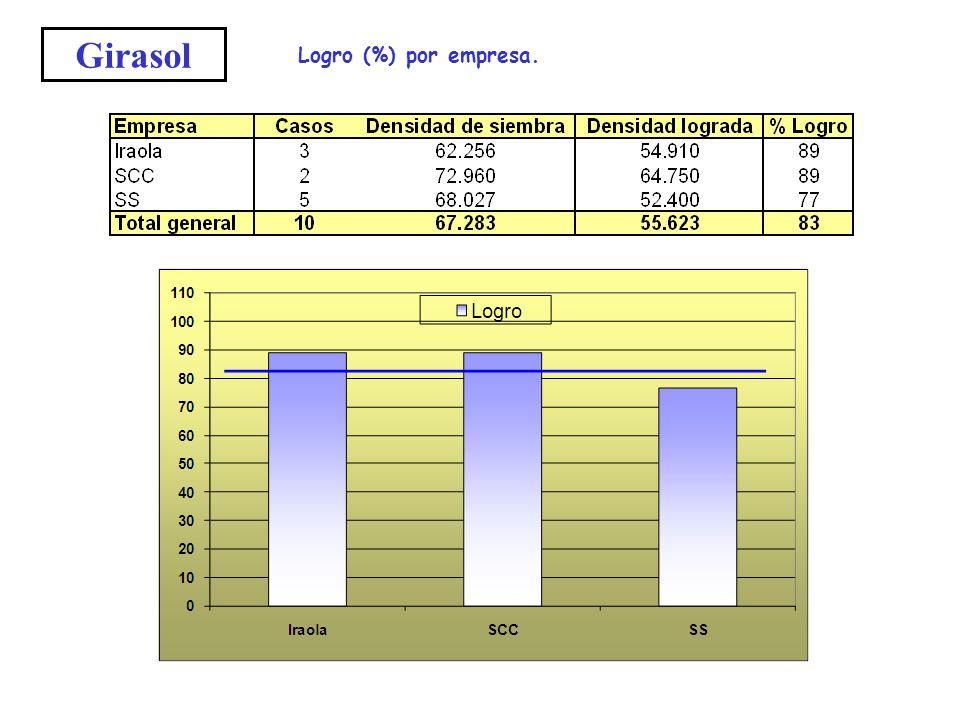 Girasol Logro (%) por empresa.
