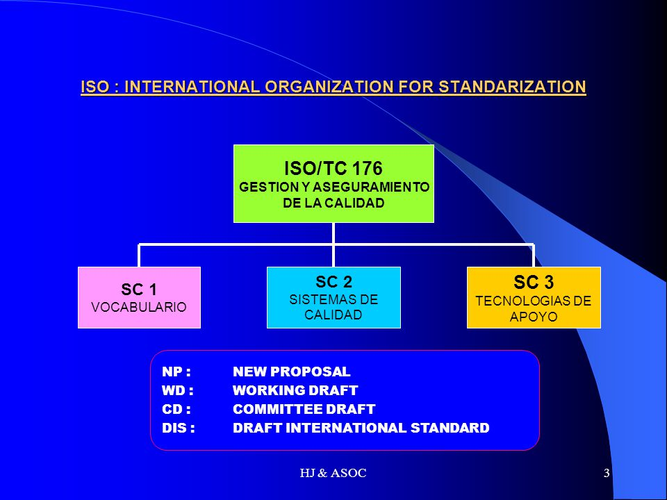 ISO : INTERNATIONAL ORGANIZATION FOR STANDARIZATION