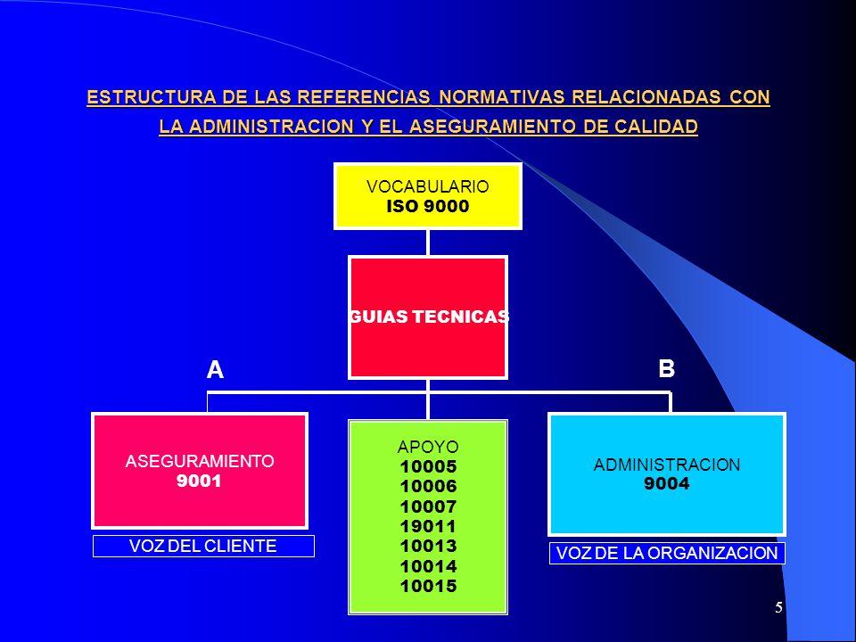 ESTRUCTURA DE LAS REFERENCIAS NORMATIVAS RELACIONADAS CON LA ADMINISTRACION Y EL ASEGURAMIENTO DE CALIDAD