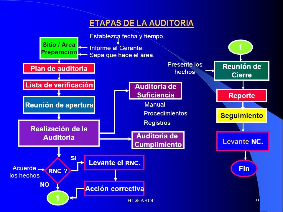 ETAPAS DE LA AUDITORIA 1 1 Reunión de Plan de auditoria Cierre