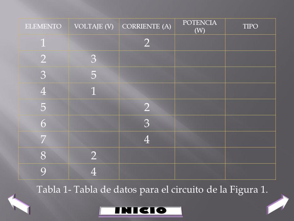 Tabla 1- Tabla de datos para el circuito de la Figura 1.