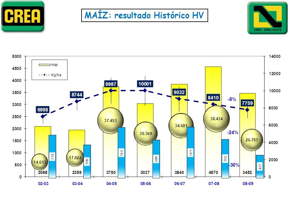 MAÍZ: resultado Histórico HV