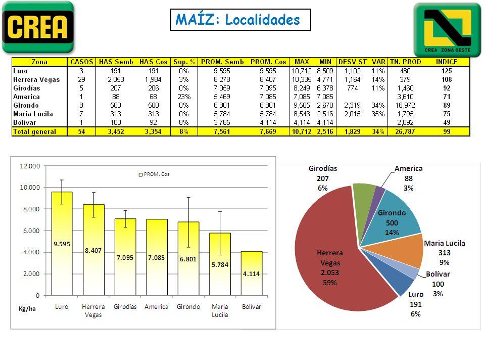 MAÍZ: Localidades