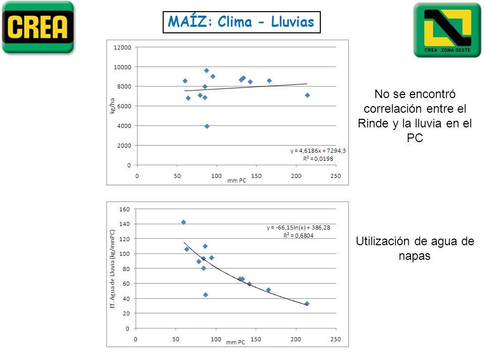 MAÍZ: Clima - LluviasNo se encontró correlación entre el Rinde y la lluvia en el PC.