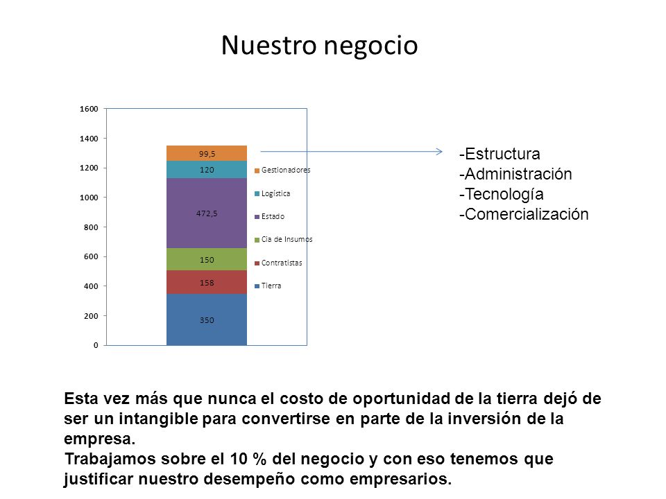 Nuestro negocio -Estructura -Administración -Tecnología