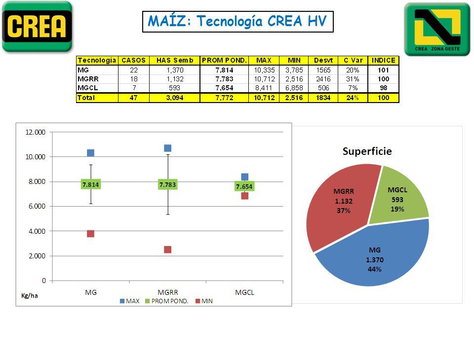 MAÍZ: Tecnología CREA HV