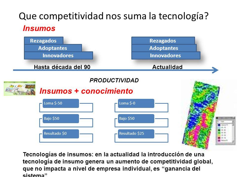 Que competitividad nos suma la tecnología