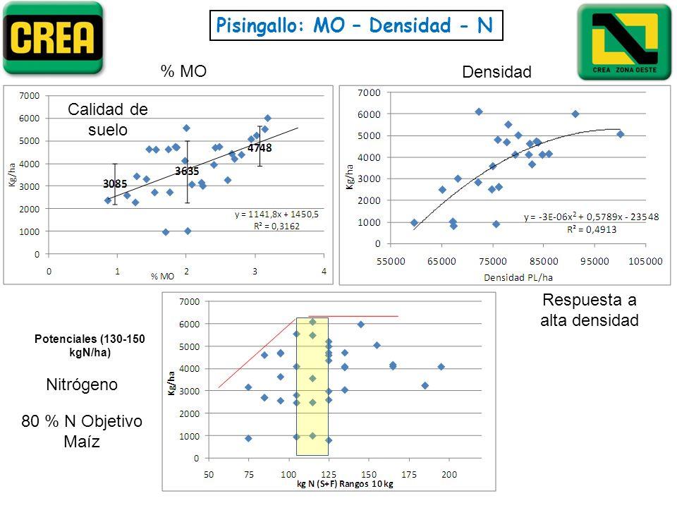 Potenciales (130-150 kgN/ha)