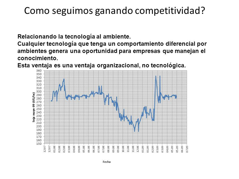 Como seguimos ganando competitividad