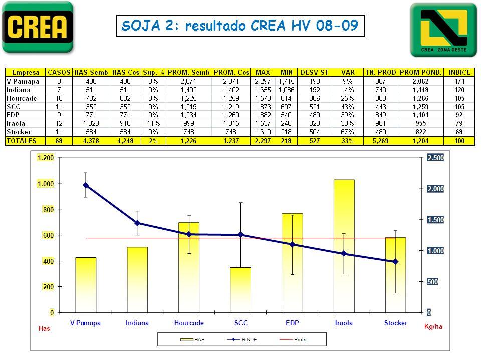 SOJA 2: resultado CREA HV 08-09