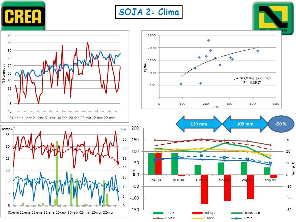 SOJA 2: Clima 133 mm 105 mm -50 %