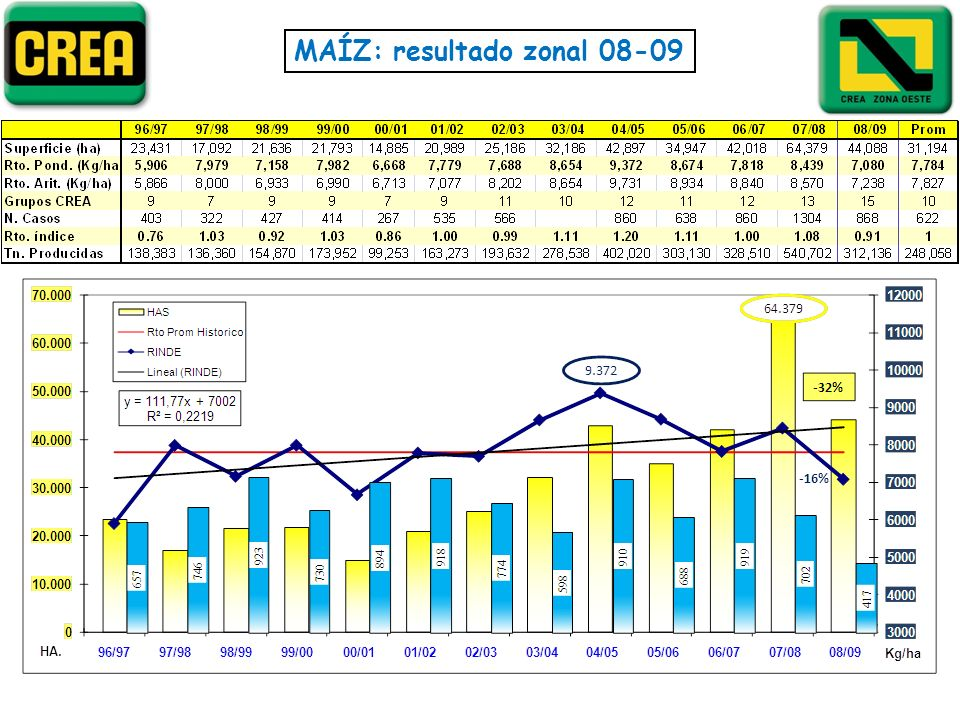 MAÍZ: resultado zonal 08-09