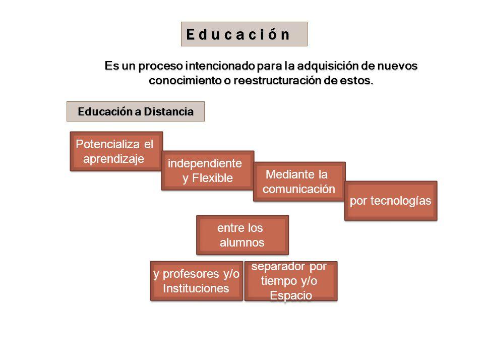 E d u c a c i ó n Es un proceso intencionado para la adquisición de nuevos conocimiento o reestructuración de estos.