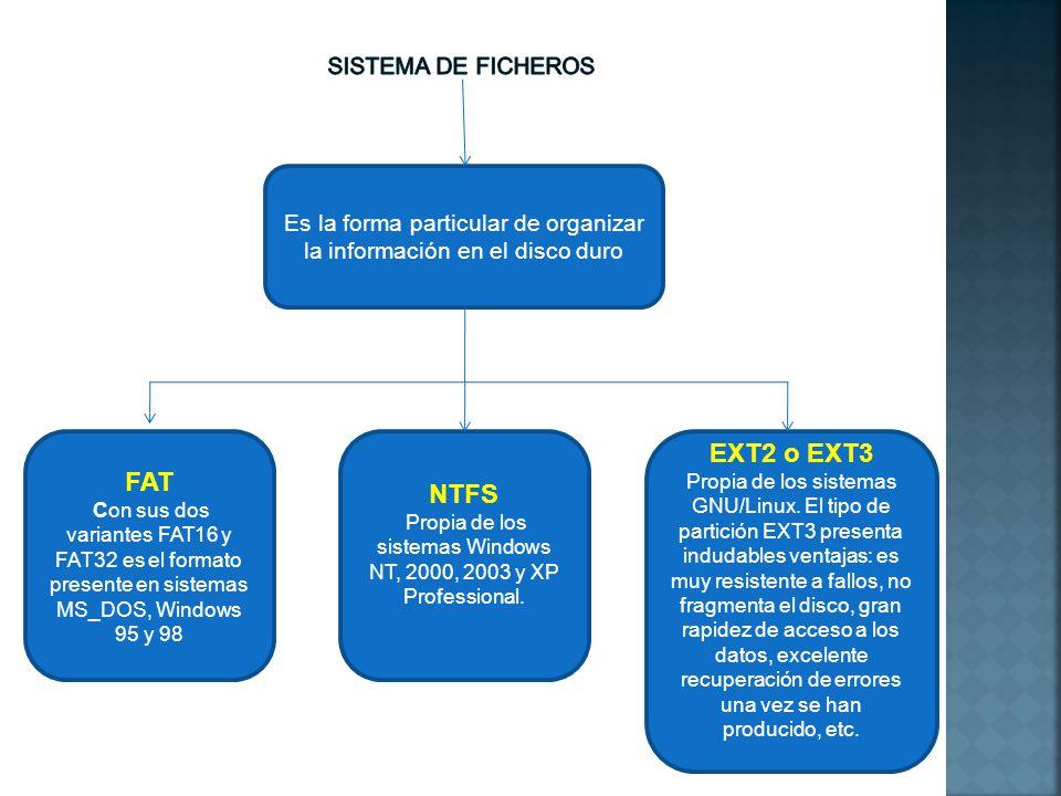EXT2 o EXT3 FAT NTFS SISTEMA DE FICHEROS