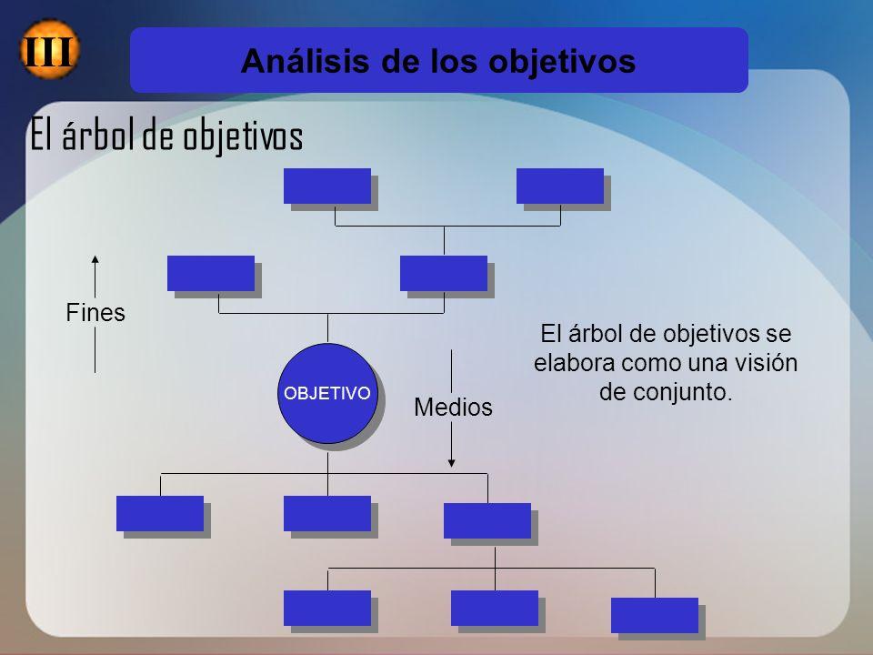 III El árbol de objetivos Análisis de los objetivos Fines