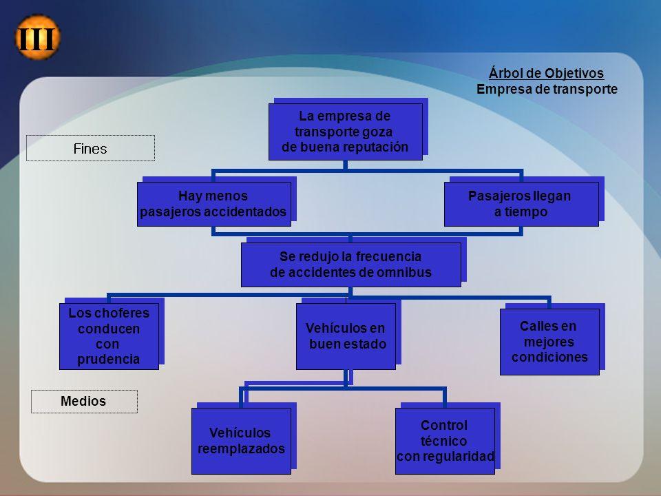 III Fines Árbol de Objetivos Empresa de transporte La empresa de