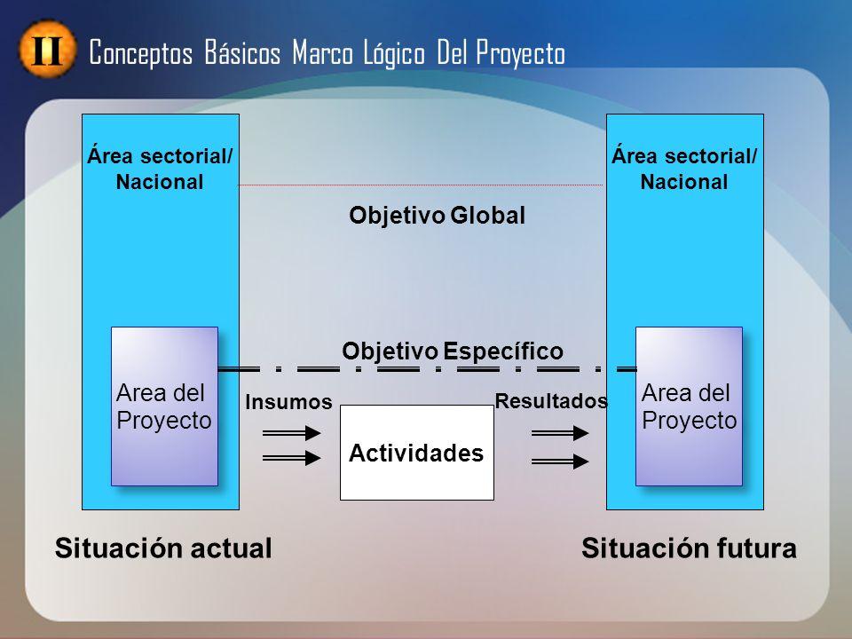 II Conceptos Básicos Marco Lógico Del Proyecto Situación actual