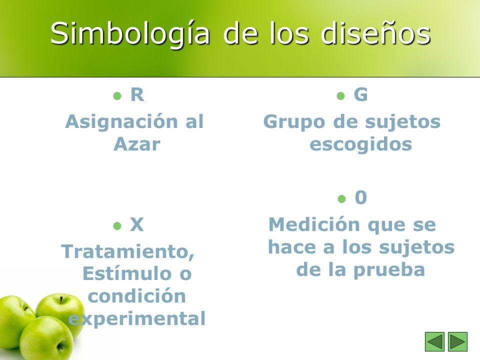Simbología de los diseños