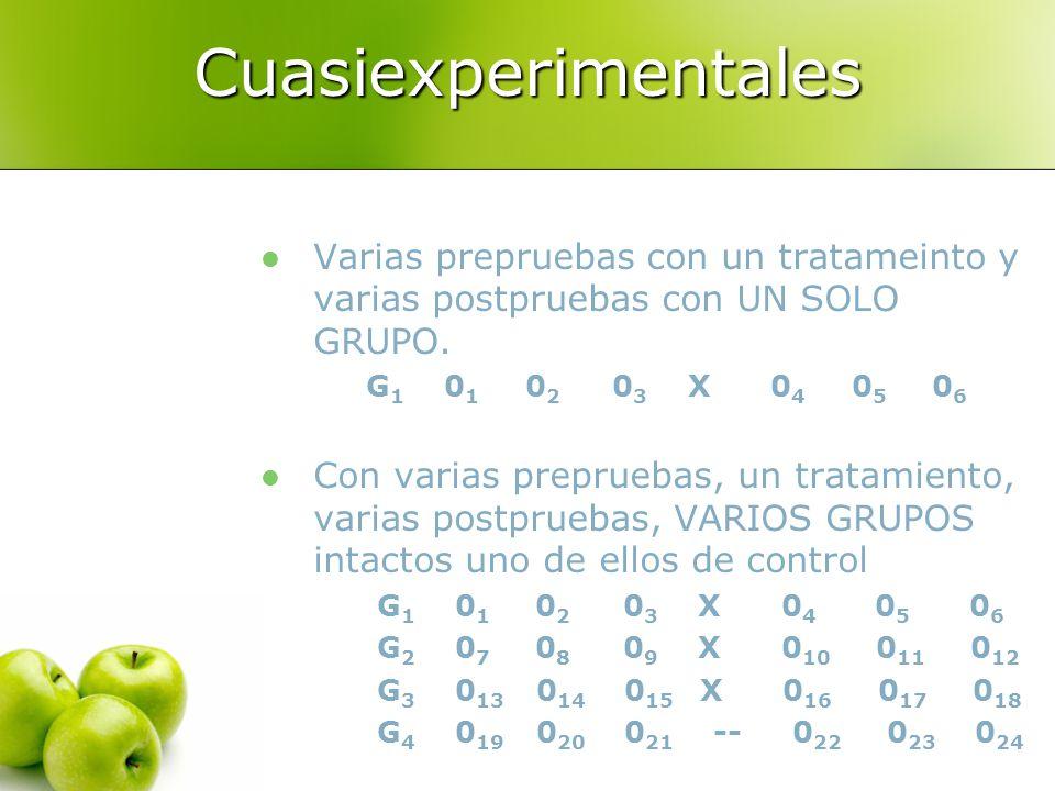 Cuasiexperimentales Varias prepruebas con un tratameinto y varias postpruebas con UN SOLO GRUPO.