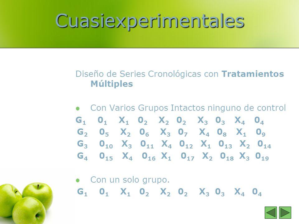 Cuasiexperimentales Diseño de Series Cronológicas con Tratamientos Múltiples. Con Varios Grupos Intactos ninguno de control.