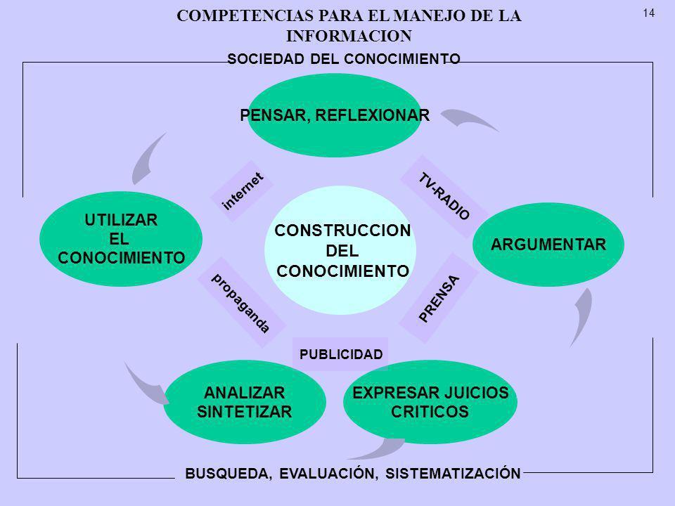 COMPETENCIAS PARA EL MANEJO DE LA INFORMACION