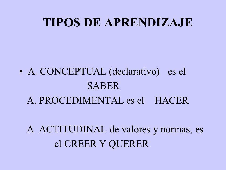TIPOS DE APRENDIZAJE A. CONCEPTUAL (declarativo) es el SABER