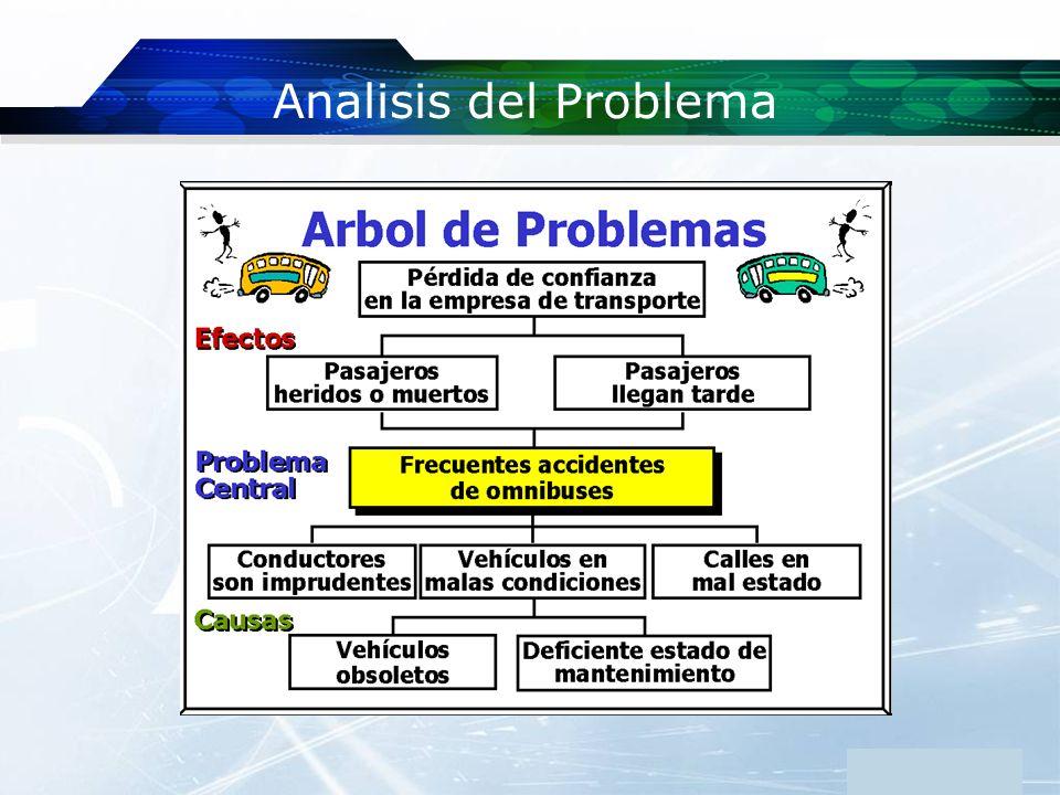 www.themegallery.com Analisis del Problema Company Logo