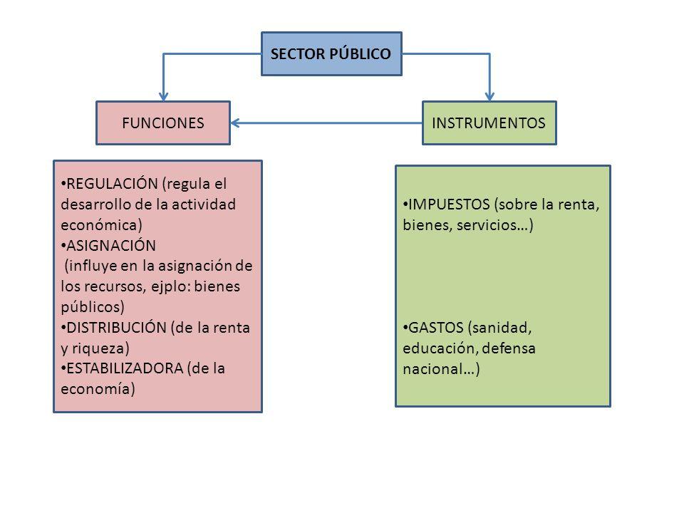 SECTOR PÚBLICOFUNCIONES. INSTRUMENTOS. REGULACIÓN (regula el desarrollo de la actividad económica) ASIGNACIÓN.
