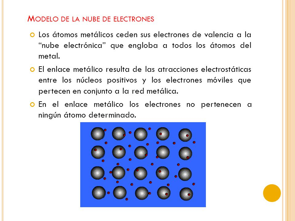 Modelo de la nube de electrones