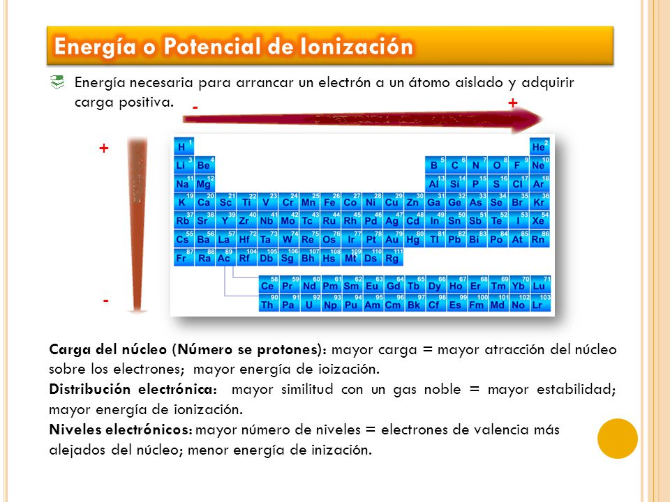 Energía o Potencial de Ionización