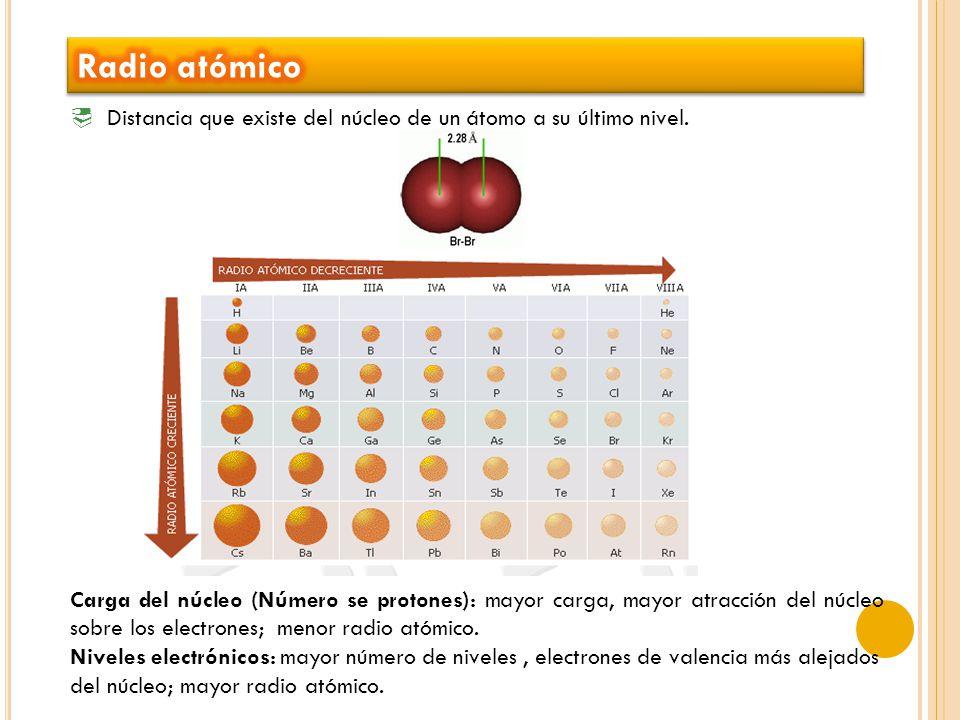 Radio atómico Distancia que existe del núcleo de un átomo a su último nivel.