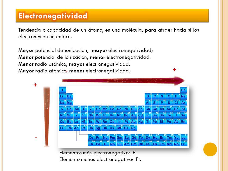 Electronegatividad Tendencia o capacidad de un átomo, en una molécula, para atraer hacia sí los electrones en un enlace.