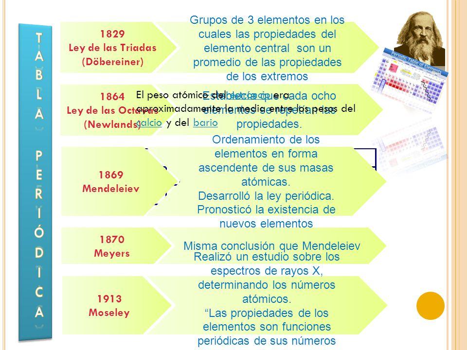 Ley de las Triadas (Döbereiner) Ley de las Octavas (Newlands)