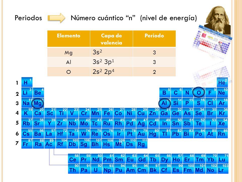 Periodos Número cuántico n (nivel de energía)