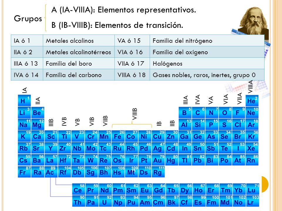 A (IA-VIIIA): Elementos representativos. Grupos