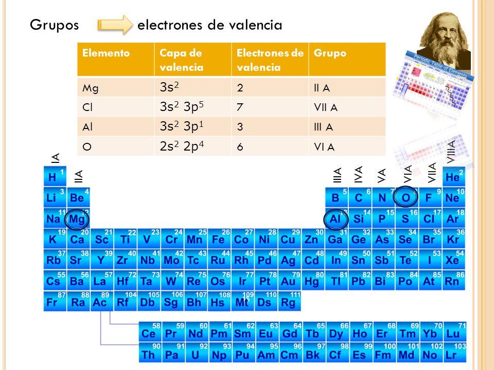 Grupos electrones de valencia